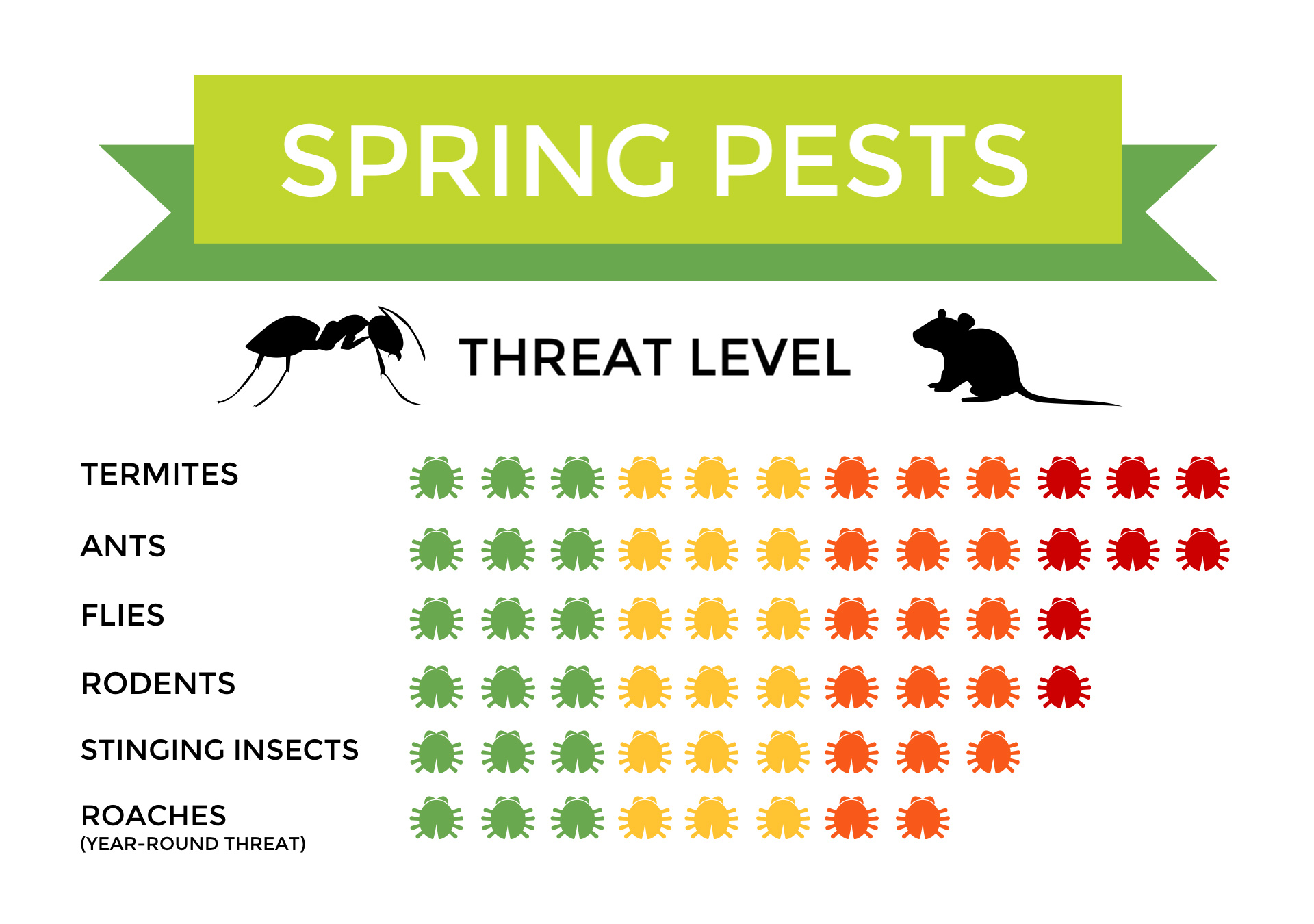 Spring Pests - Threat Level